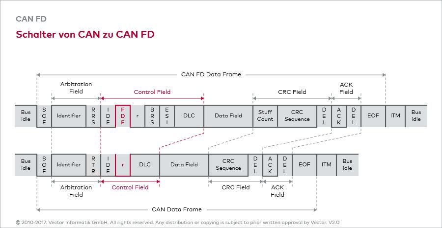 Schalter von CAN zu CAN FD