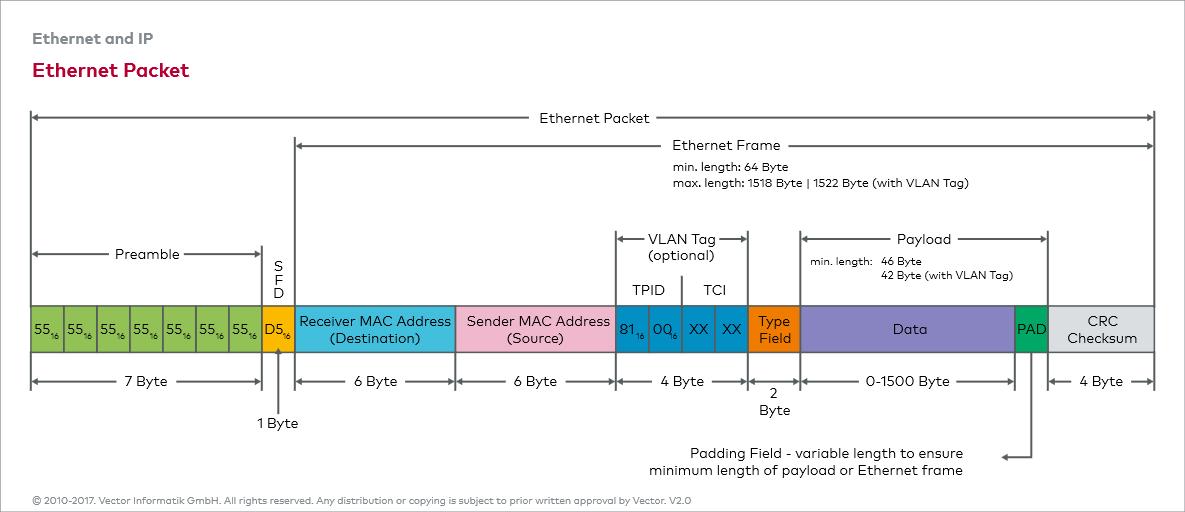 Ethernet_E: Ethernet Frame