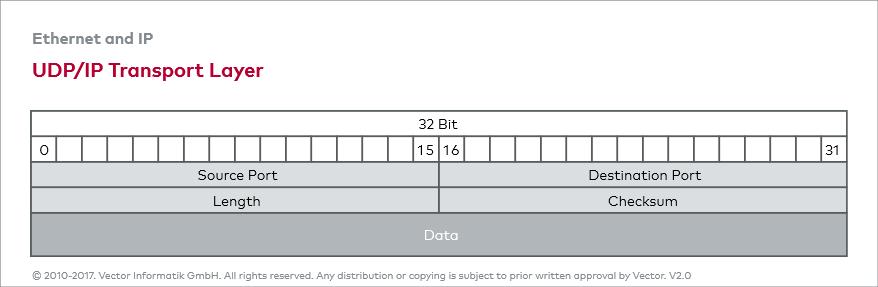 Ethernet_E: UDP: User Datagram Protocol