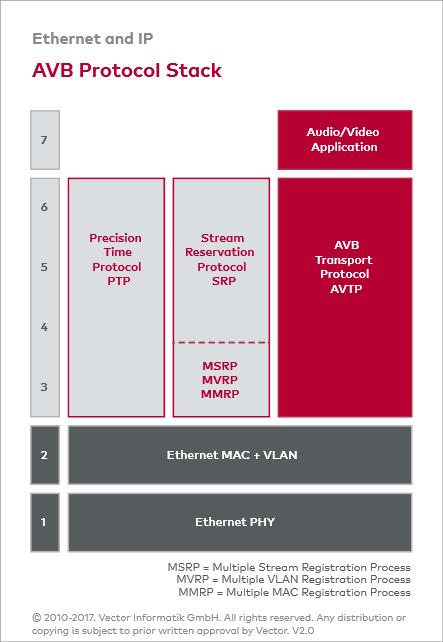 Ethernet_E: AVB/TSN