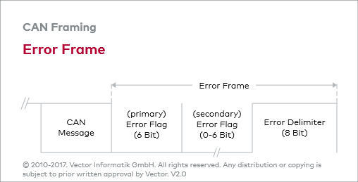 CAN_E: Frame Types