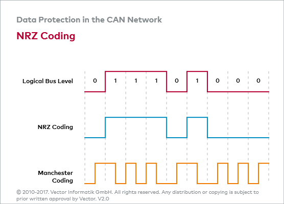 CAN_E: NRZ Coding
