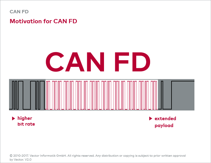 CAN FD Motivation