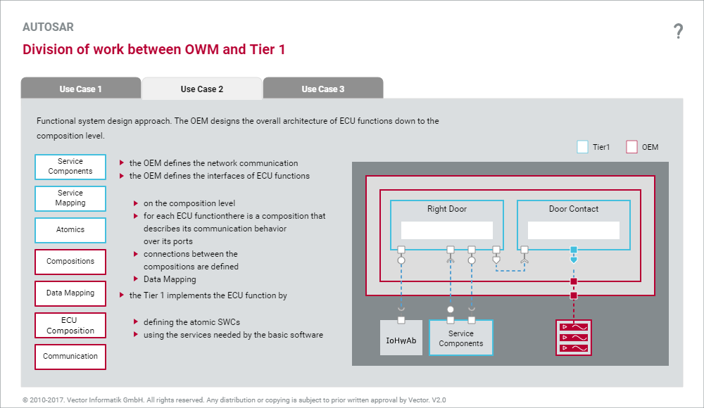 Division of work between OWM and Tier1 interactive